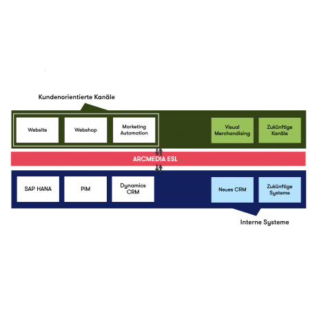 ESL system architecture